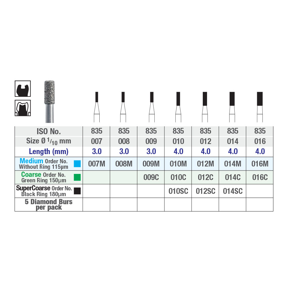 ISO 835 Flat End Cylinder Chart Picture 2